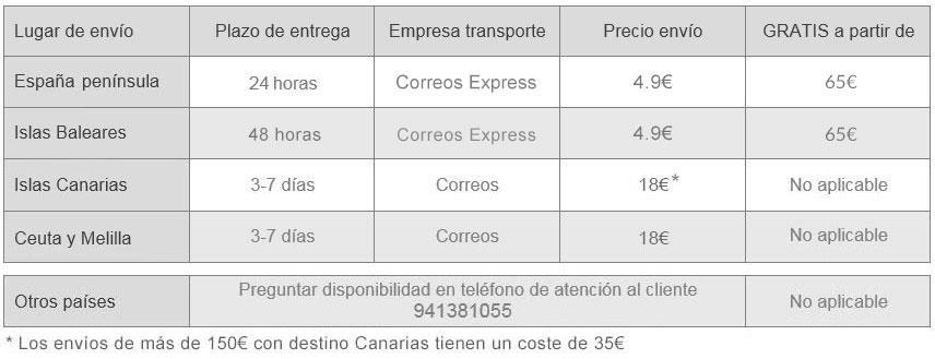 Condiciones de transporte Maspormenos
